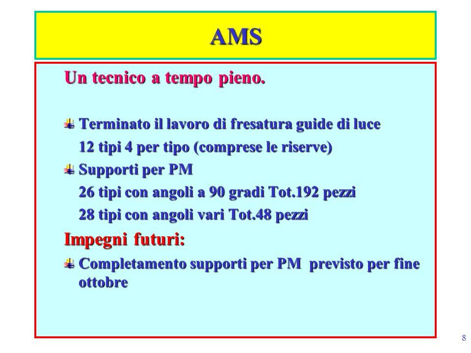 AMS Un tecnico a tempo pieno. Impegni futuri: