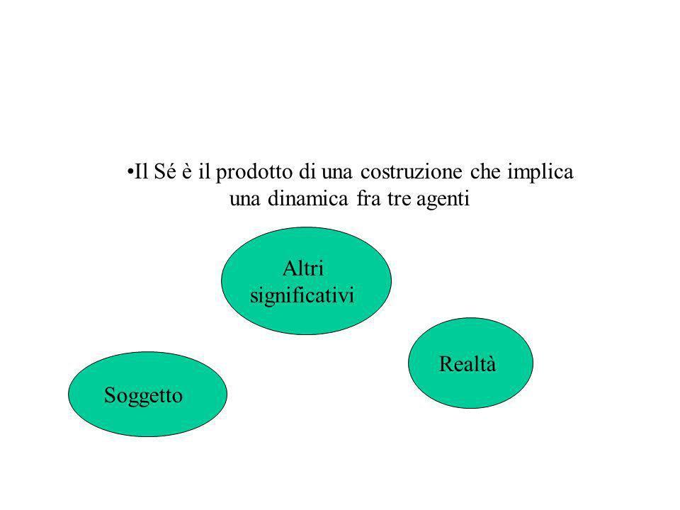 Il Sé è il prodotto di una costruzione che implica una dinamica fra tre agenti