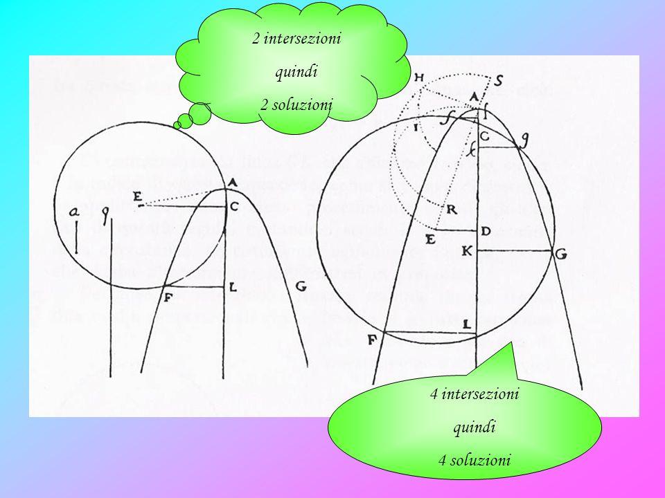 2 intersezioni quindi 2 soluzioni 4 intersezioni quindi 4 soluzioni