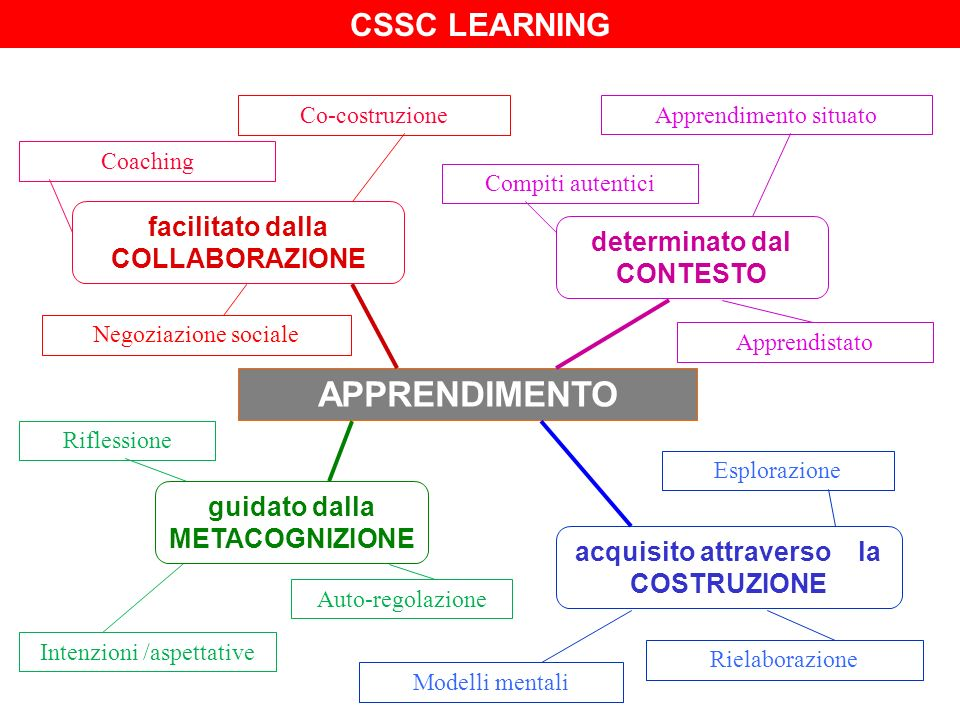 APPRENDIMENTO CSSC LEARNING facilitato dalla COLLABORAZIONE