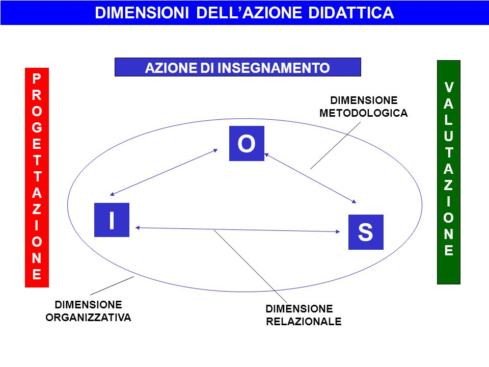 O I S DIMENSIONI DELL'AZIONE DIDATTICA AZIONE DI INSEGNAMENTO