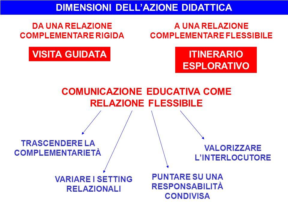 DIMENSIONI DELL'AZIONE DIDATTICA