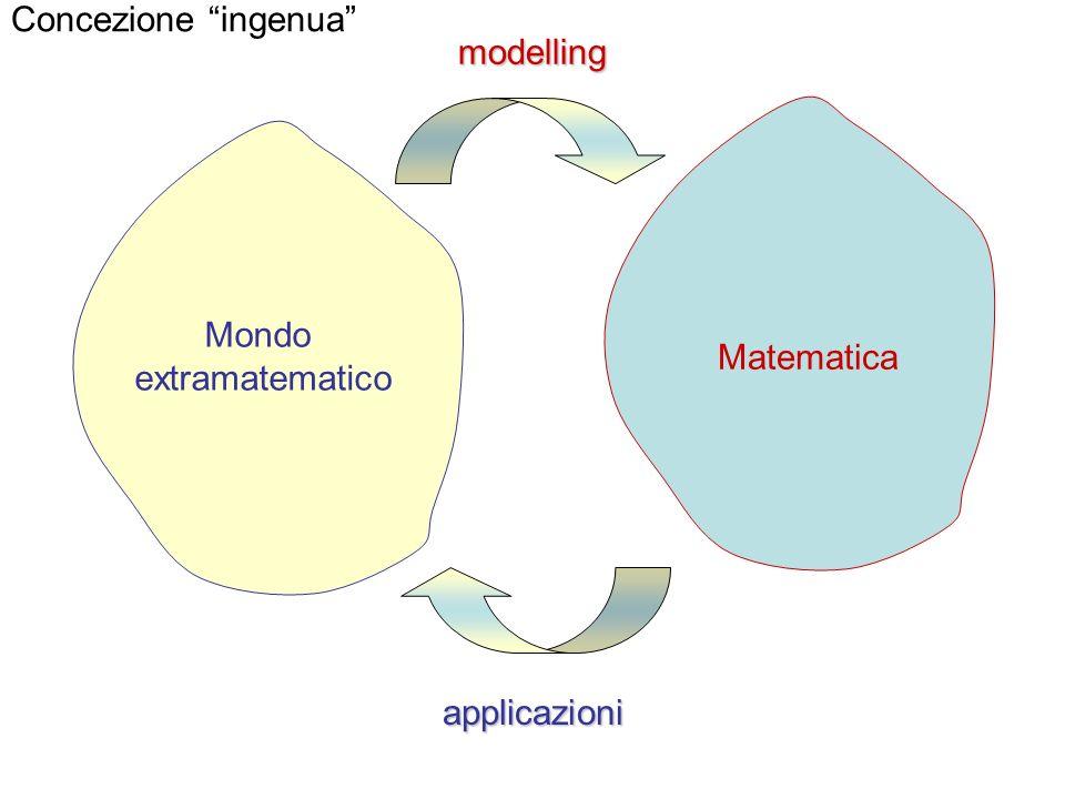 Concezione ingenua modelling Mondo extramatematico Matematica applicazioni
