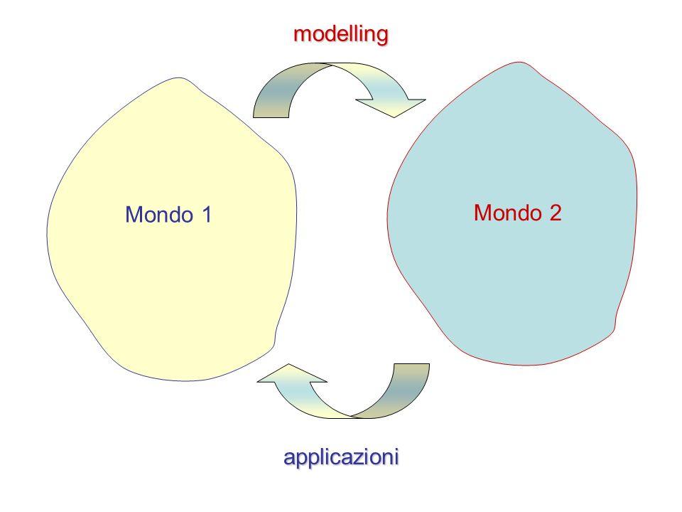 modelling Mondo 1 Mondo 2 applicazioni