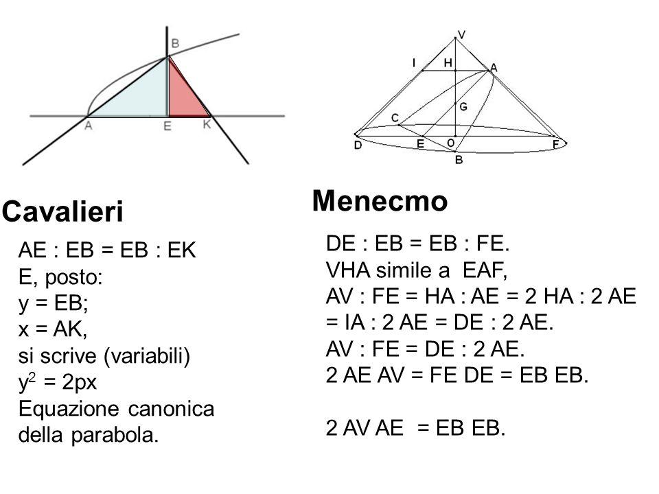 Menecmo Cavalieri DE : EB = EB : FE. AE : EB = EB : EK