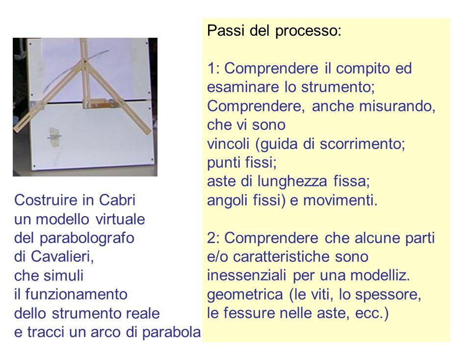 Passi del processo: 1: Comprendere il compito ed. esaminare lo strumento; Comprendere, anche misurando,