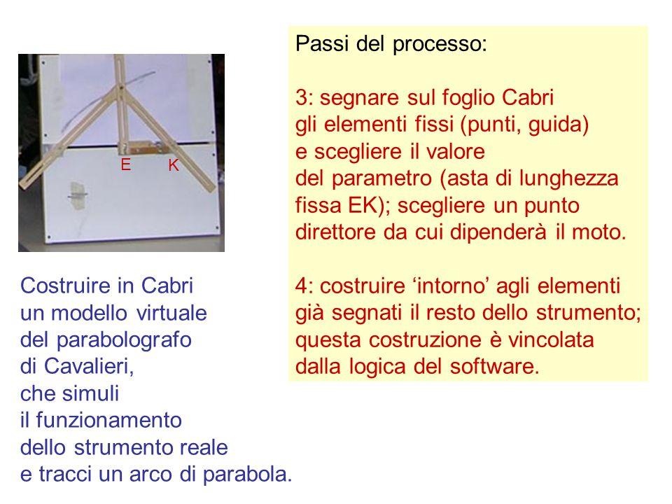 3: segnare sul foglio Cabri gli elementi fissi (punti, guida)
