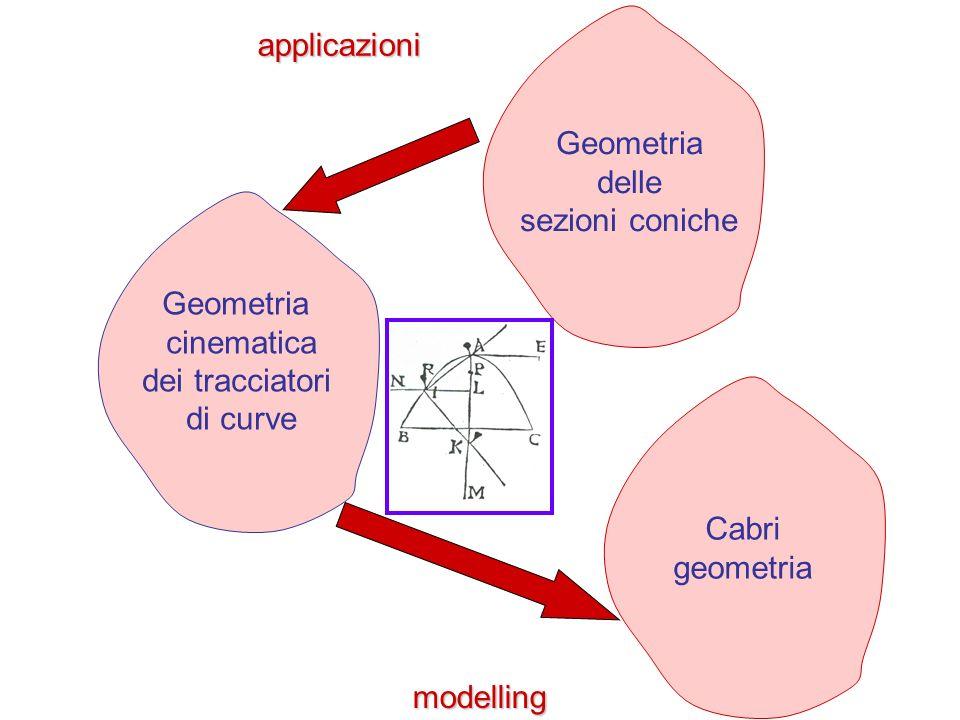 applicazioni Geometria. delle. sezioni coniche. Geometria. cinematica. dei tracciatori. di curve.