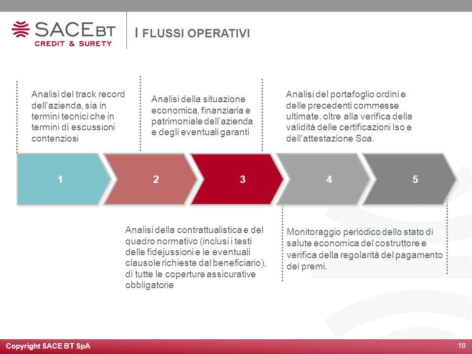 I FLUSSI OPERATIVI Analisi del track record dell'azienda, sia in termini tecnici che in termini di escussioni contenziosi.