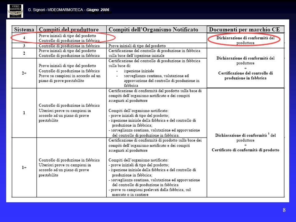 G. Signori –VIDEOMARMOTECA - Giugno 2006