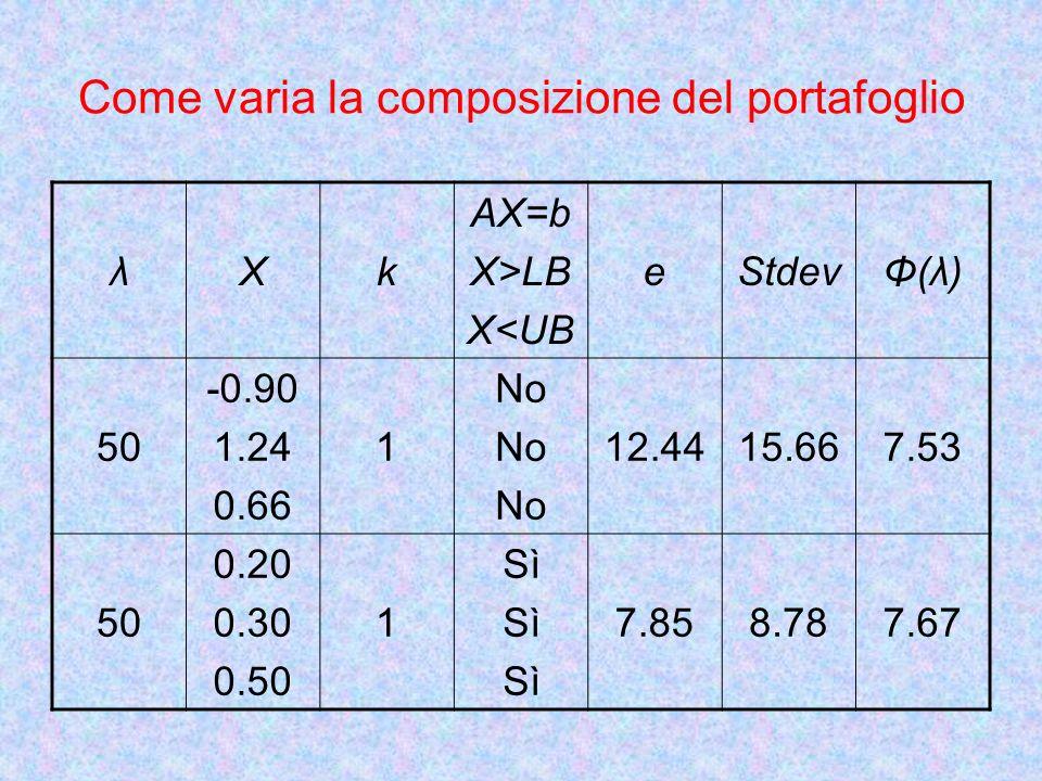 Come varia la composizione del portafoglio