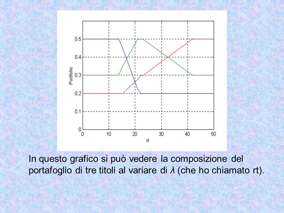 In questo grafico si può vedere la composizione del
