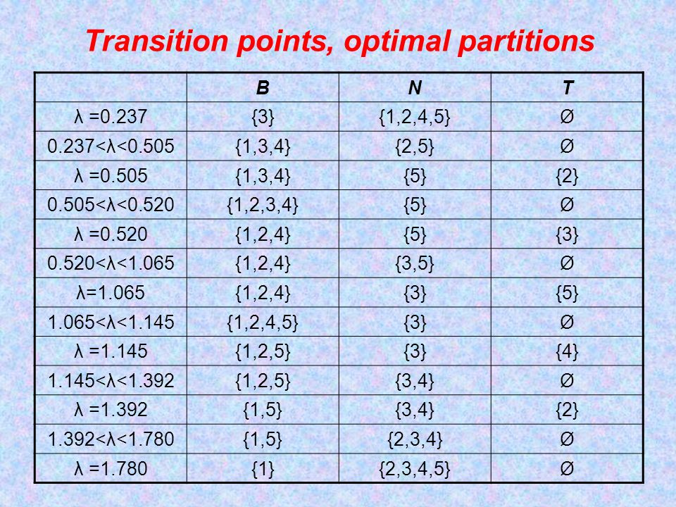 Transition points, optimal partitions