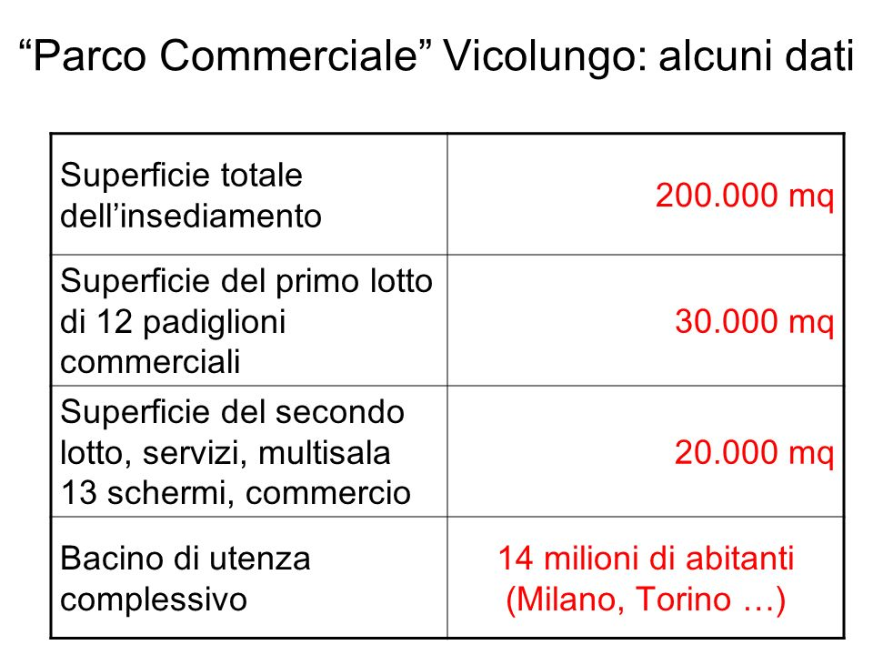 Parco Commerciale Vicolungo: alcuni dati