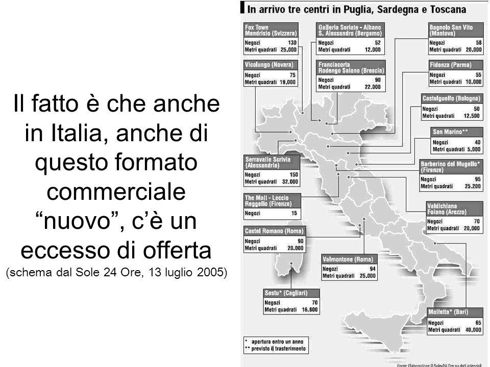 Il fatto è che anche in Italia, anche di questo formato commerciale nuovo , c'è un eccesso di offerta (schema dal Sole 24 Ore, 13 luglio 2005)