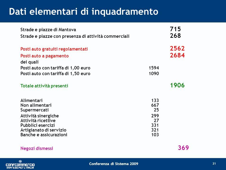 Dati elementari di inquadramento