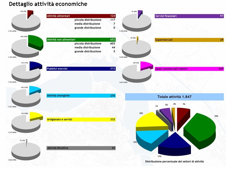 Dettaglio attività economiche