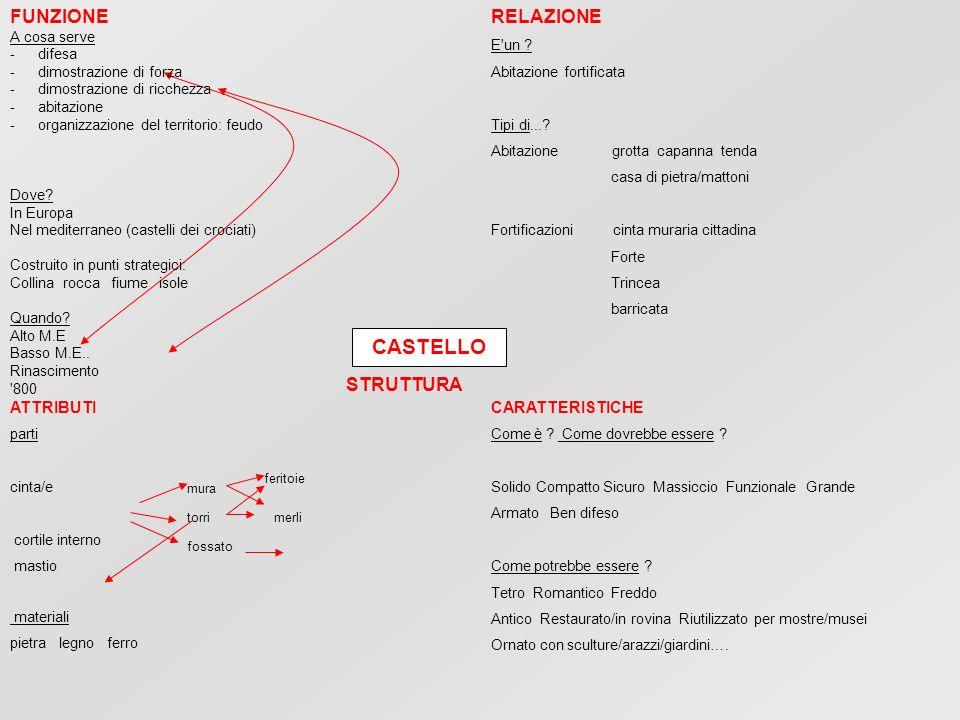 CASTELLO FUNZIONE RELAZIONE STRUTTURA ATTRIBUTI CARATTERISTICHE