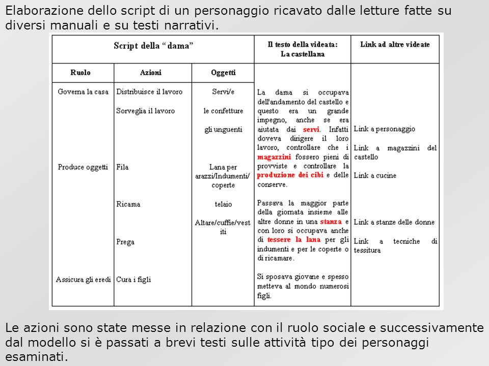 Elaborazione dello script di un personaggio ricavato dalle letture fatte su diversi manuali e su testi narrativi.