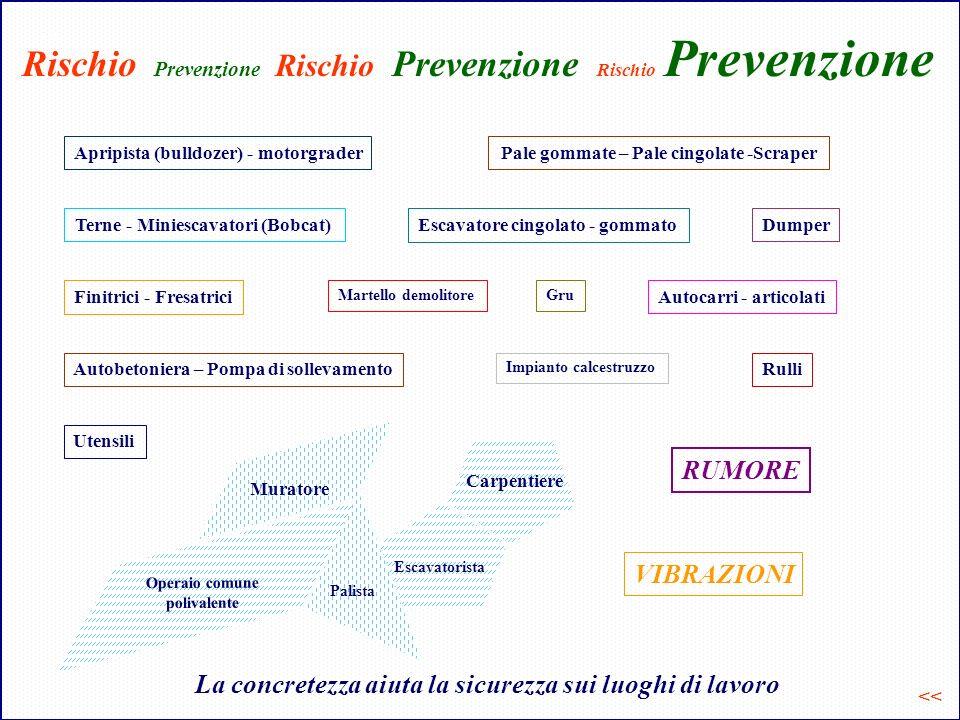 Rischio Prevenzione Rischio Prevenzione Rischio Prevenzione