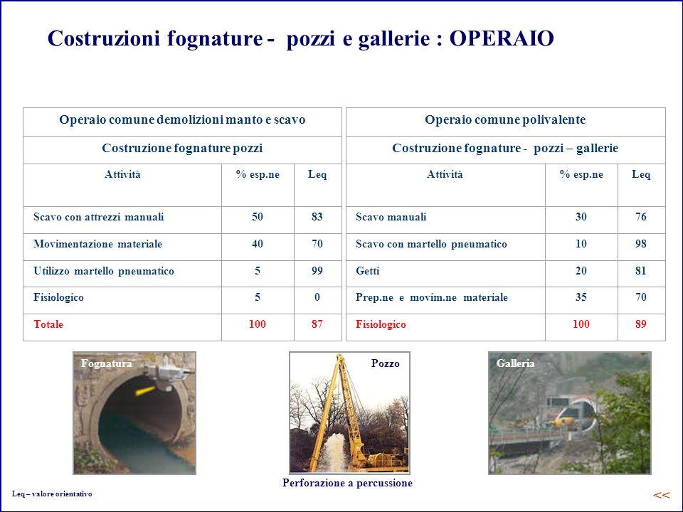 Costruzioni fognature - pozzi e gallerie : OPERAIO