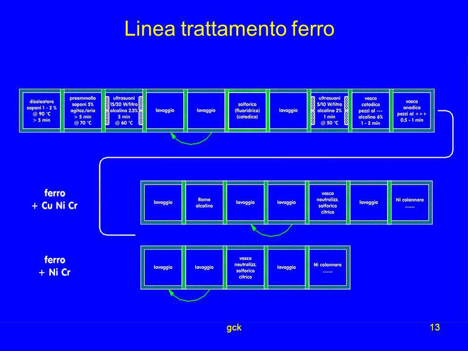 Linea trattamento ferro