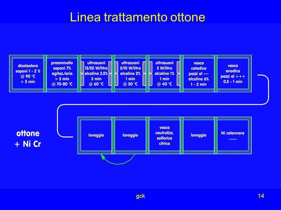 Linea trattamento ottone