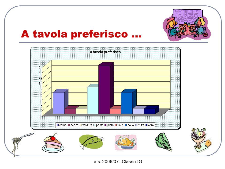 A tavola preferisco … a.s. 2006/07 - Classe I G