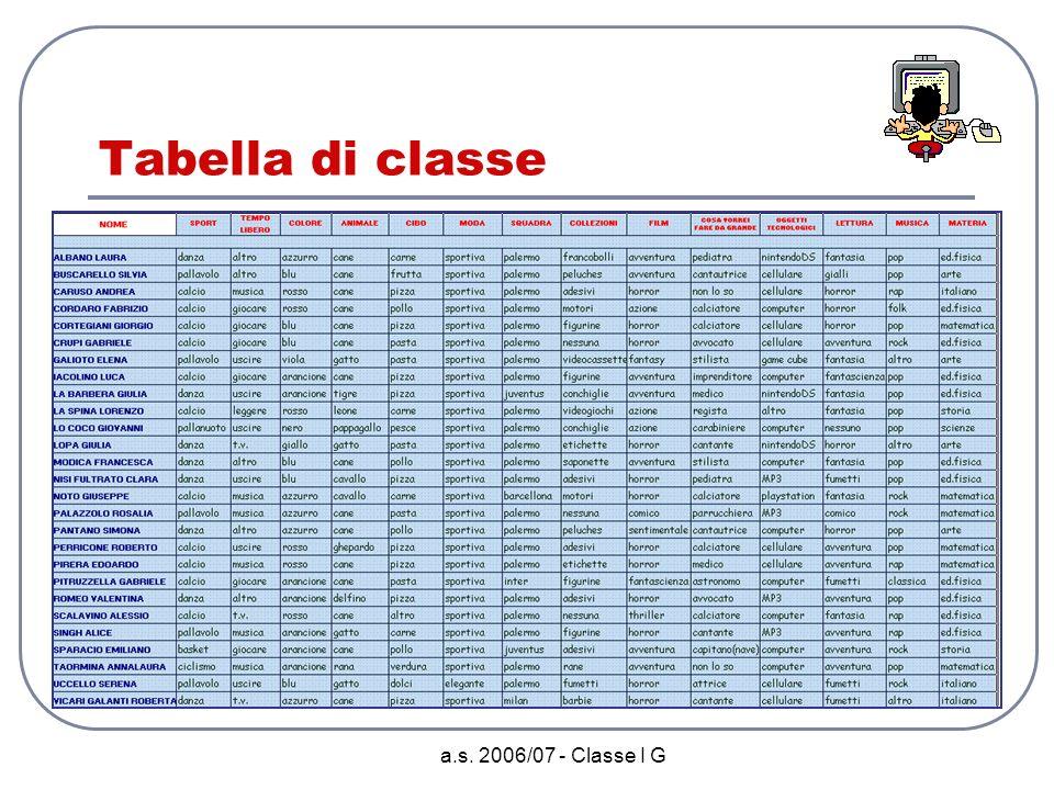 Tabella di classe a.s. 2006/07 - Classe I G