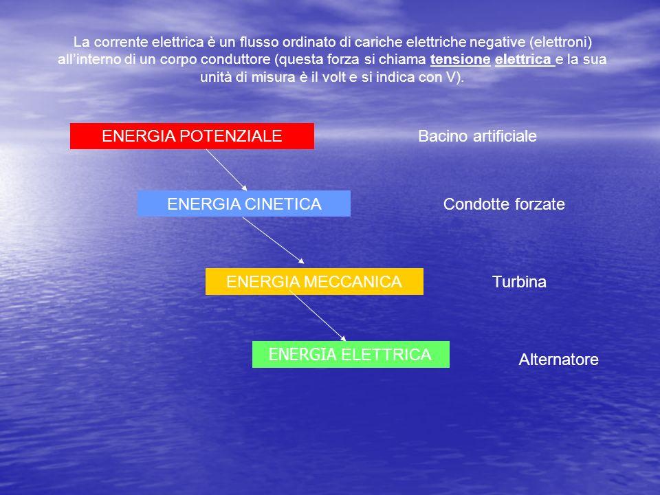 ENERGIA POTENZIALE Bacino artificiale ENERGIA CINETICA