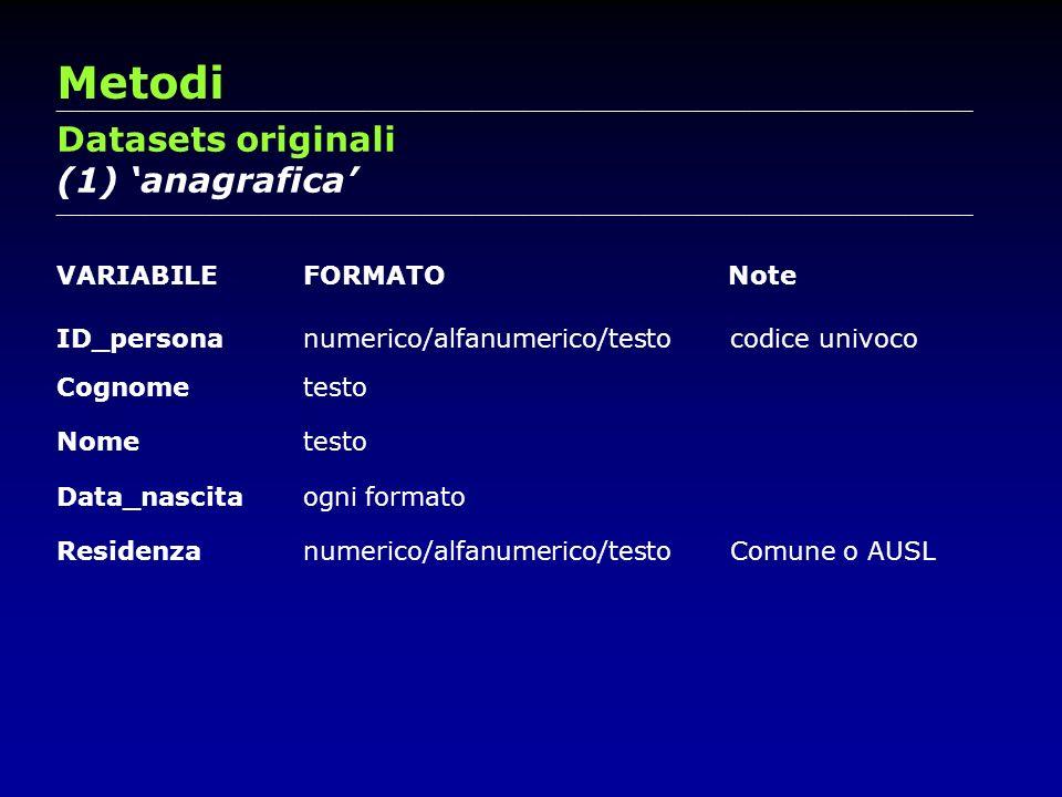 Metodi Datasets originali (1) 'anagrafica' VARIABILE FORMATO Note