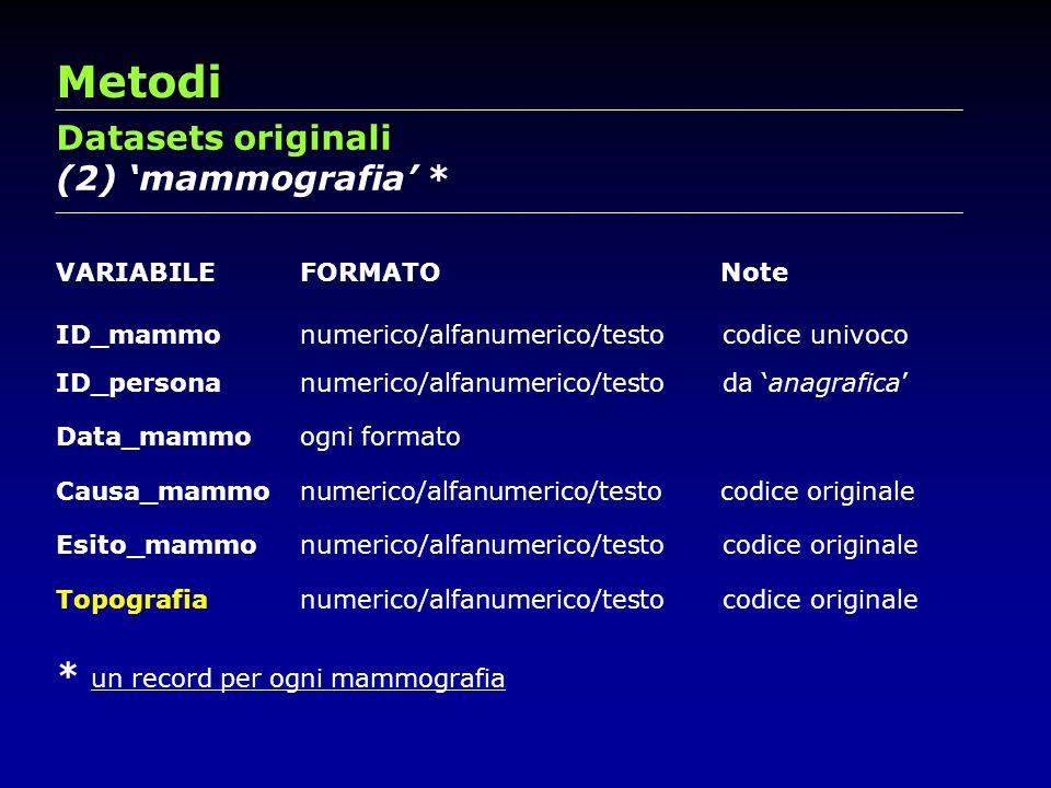 Metodi Datasets originali (2) 'mammografia' *