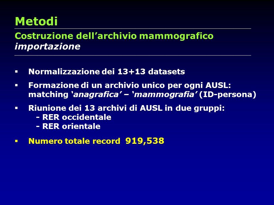 Metodi Costruzione dell'archivio mammografico importazione