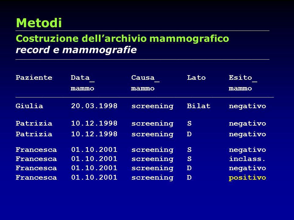 Metodi Costruzione dell'archivio mammografico record e mammografie