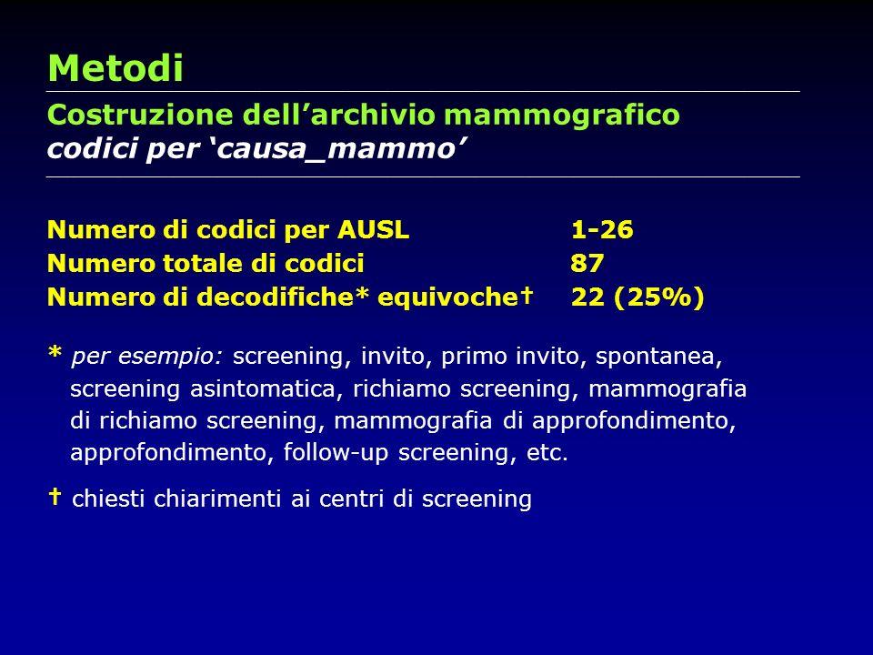 Metodi Costruzione dell'archivio mammografico codici per 'causa_mammo'