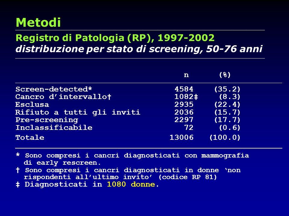 Metodi Registro di Patologia (RP), 1997-2002
