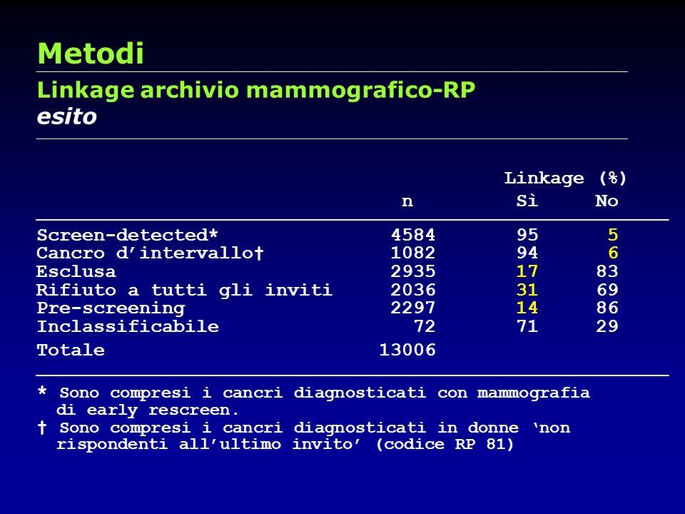 Metodi Linkage archivio mammografico-RP esito Linkage (%) n Sì No
