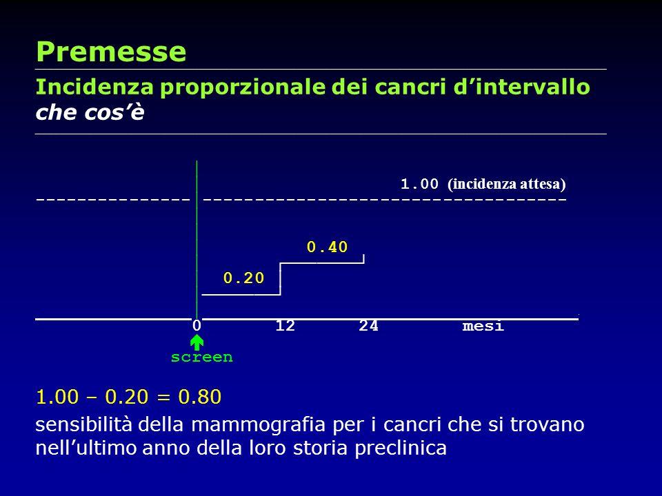 Premesse Incidenza proporzionale dei cancri d'intervallo che cos'è
