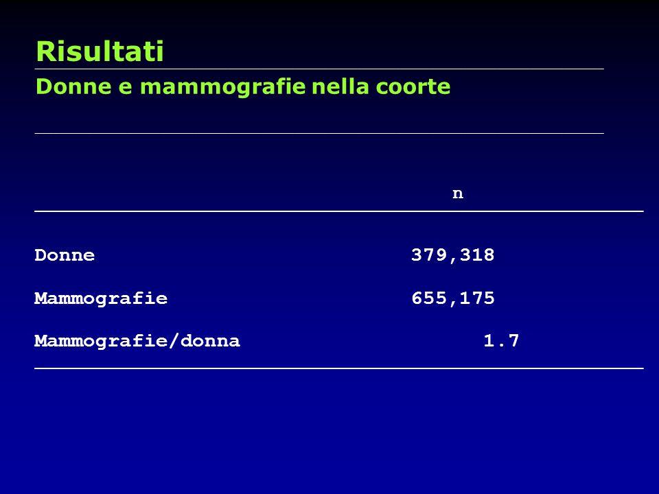 Risultati Donne e mammografie nella coorte Donne 379,318