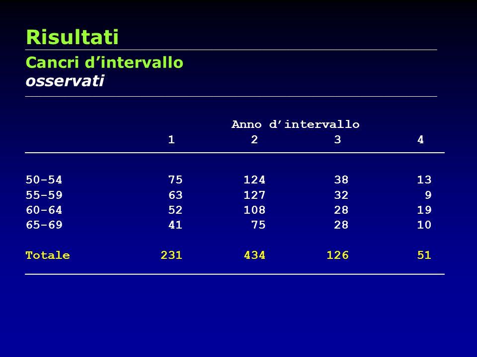 Risultati Cancri d'intervallo osservati Anno d'intervallo 1 2 3 4