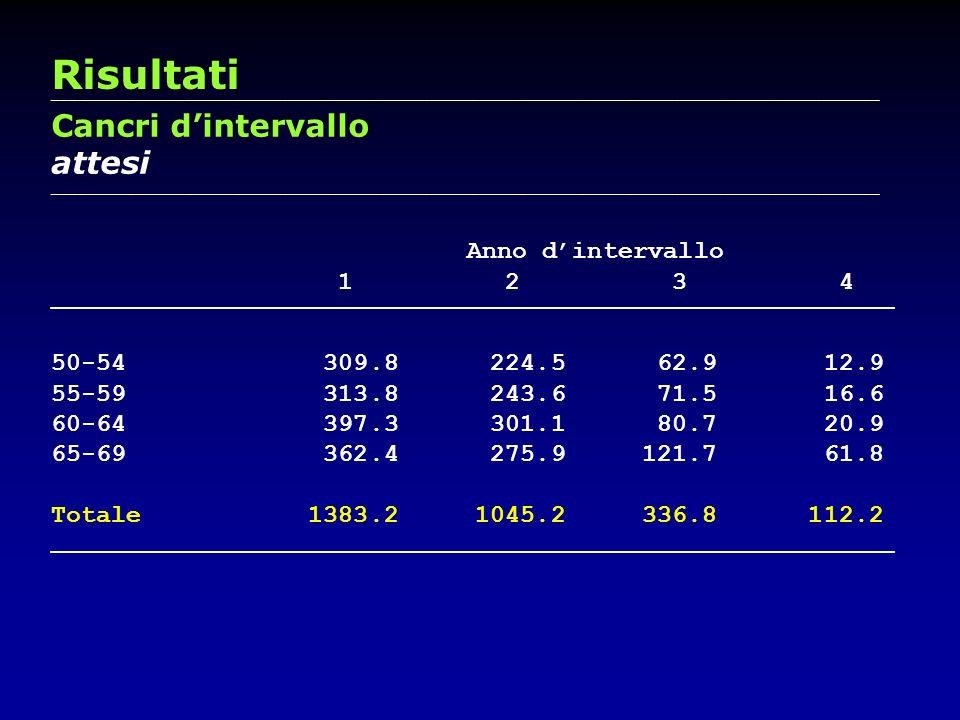 Risultati Cancri d'intervallo attesi Anno d'intervallo 1 2 3 4