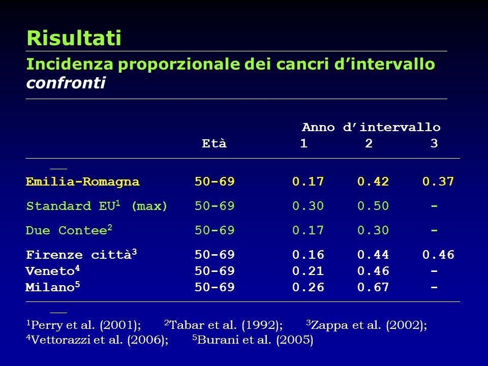 Risultati Incidenza proporzionale dei cancri d'intervallo confronti