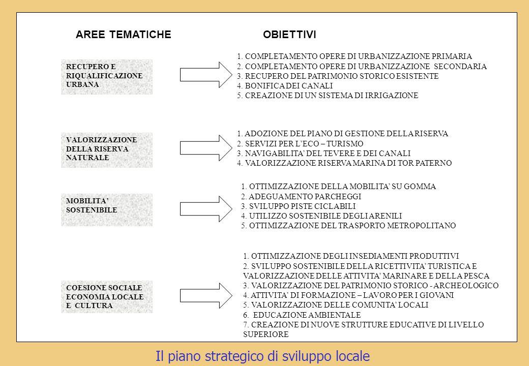 Il piano strategico di sviluppo locale