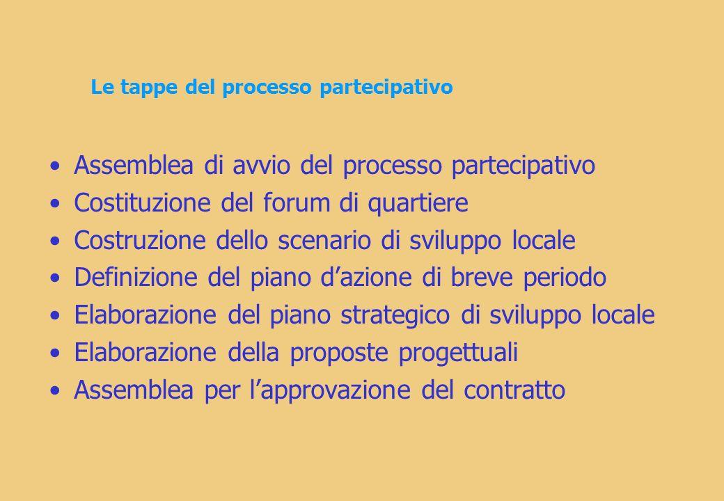 Le tappe del processo partecipativo