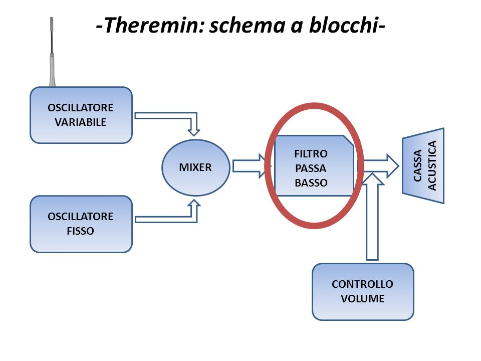-Theremin: schema a blocchi-