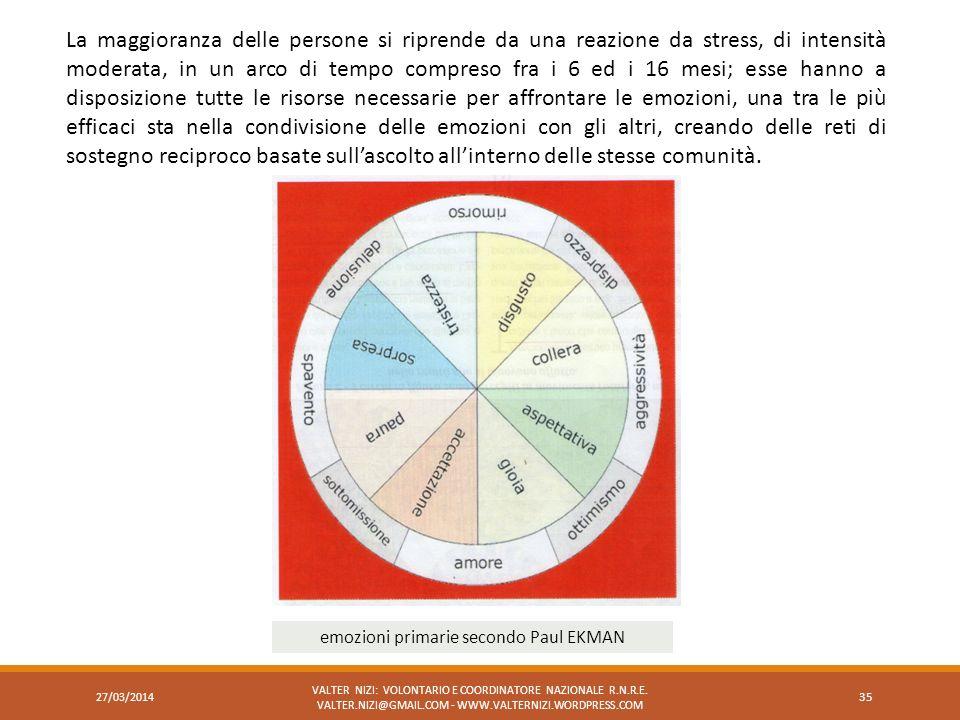 emozioni primarie secondo Paul EKMAN