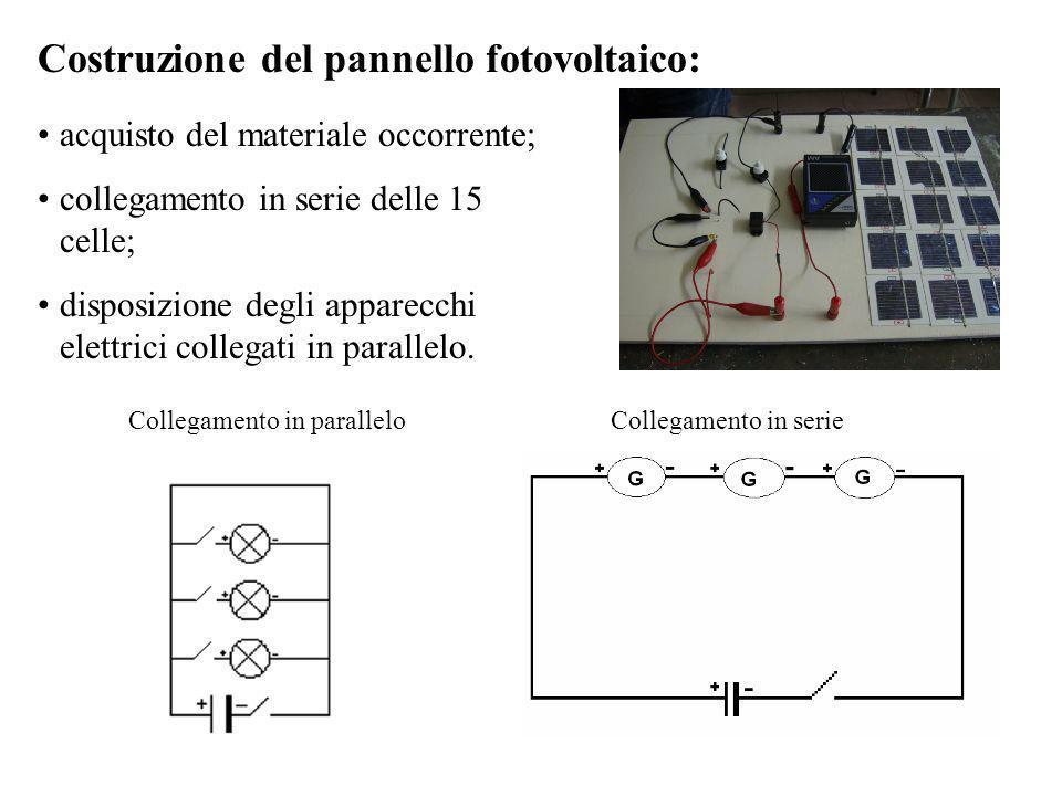 Costruzione del pannello fotovoltaico: