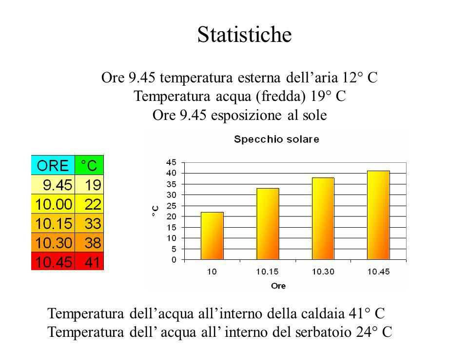 Statistiche Ore 9.45 temperatura esterna dell'aria 12° C