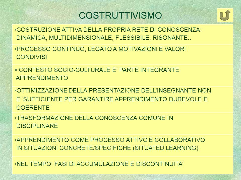 COSTRUTTIVISMO COSTRUZIONE ATTIVA DELLA PROPRIA RETE DI CONOSCENZA: