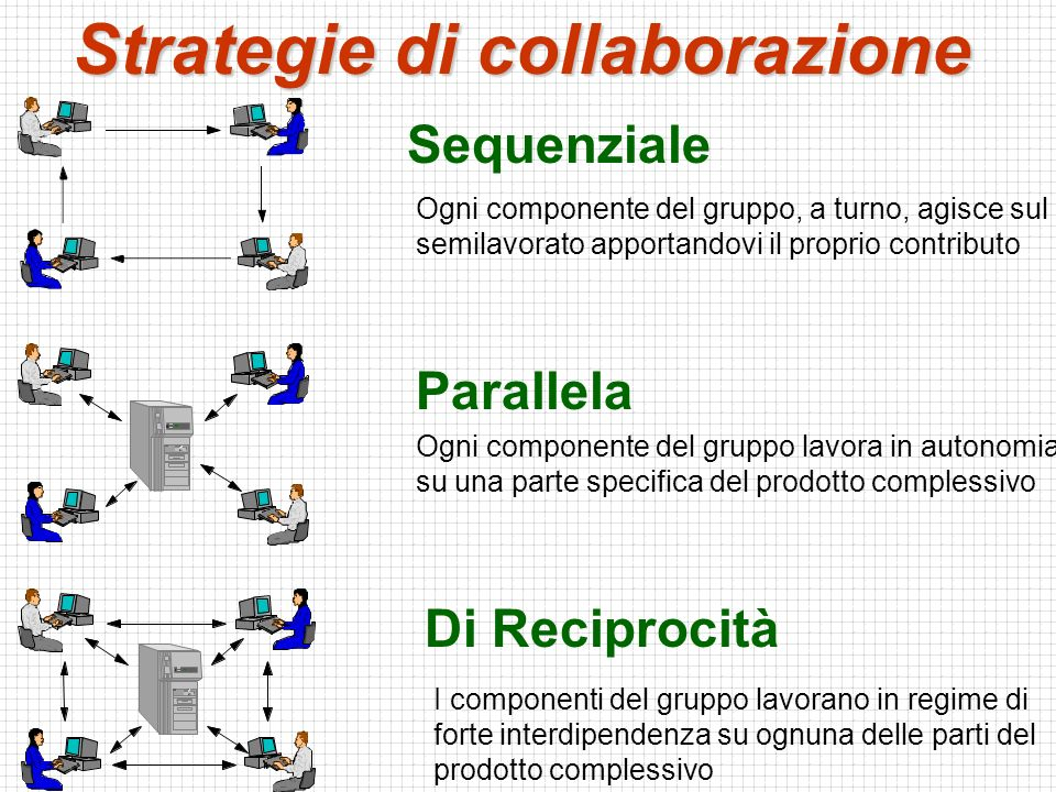 Strategie di collaborazione